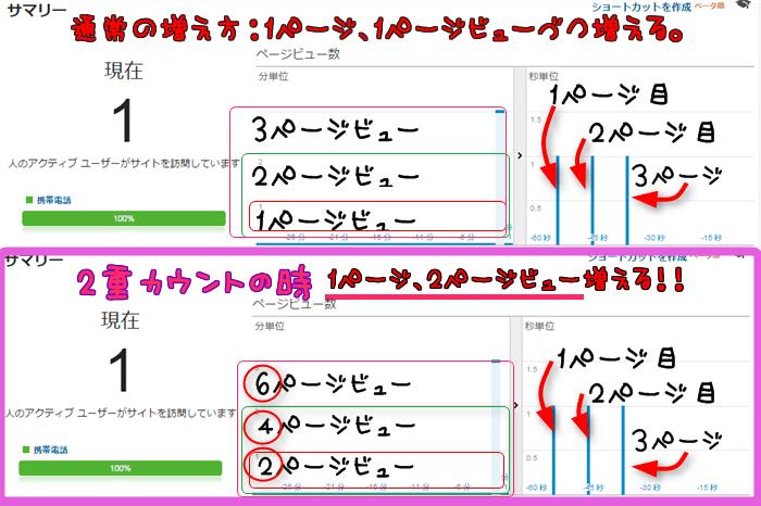 通常のページビューの増え方と、2重カウントの時の増え方の違い