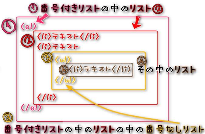 ブロック要素olのなかにブロック要素liの中にulの中のliの構造