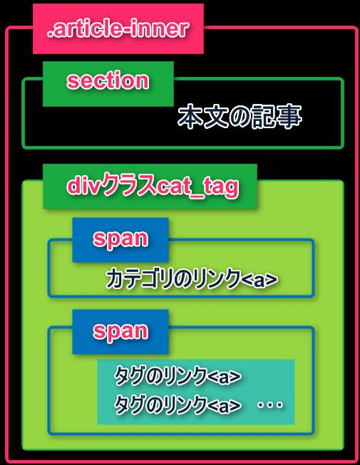 Gush4の構造