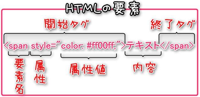HTML基本の要素、要素名、属性、属性値など