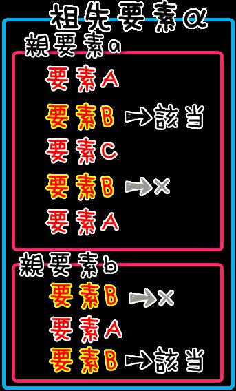 祖先α内の要素A直後の要素Bに反映