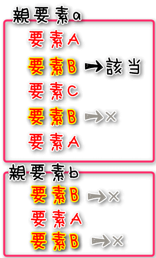 『a > A + B』親要素aの子要素Aの直後に隣接したBのみ