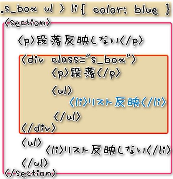 .s_box ul > liの場合