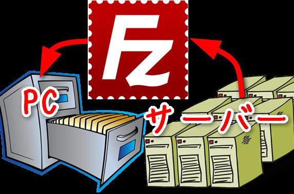 サーバーからFTPソフトでPCにバックアップ